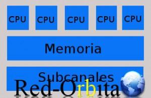 procesador_n_vias_redorbita