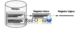 registros_logicos_registros_fisicos_redorbita