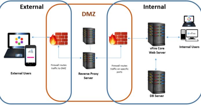 Proxy inverso SFTP con HAproxy | Red-Orbita